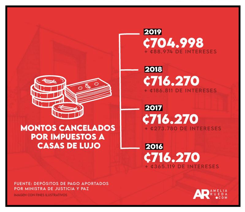 Gráfico de pagos